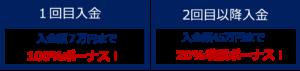 FXGTボーナス2020年3月度の詳細
